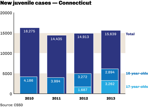 New juvenile cases, Connecticut