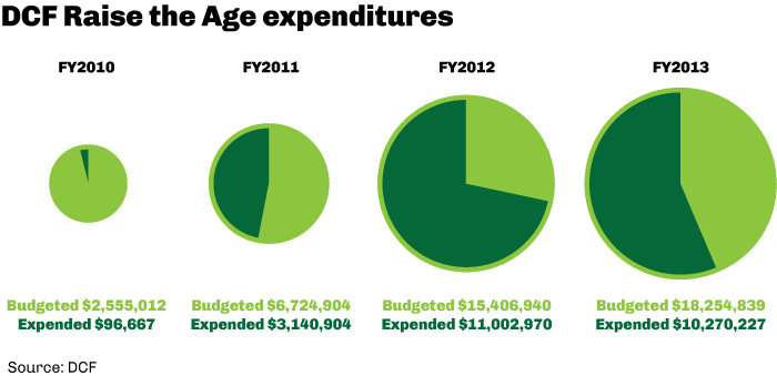 DCF Raise the Age expenditures